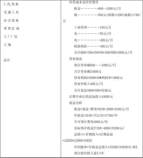 校园超市创业计划DOC22页