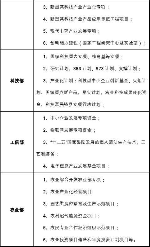 十三五重点项目合资成立融资租赁公司项目资金申请报告