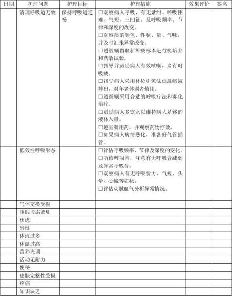 呼吸科危重病人护理计划单