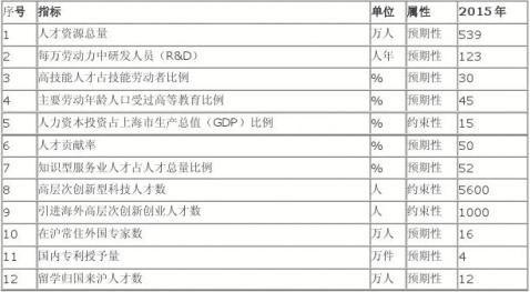 上海市人才发展十二五规划