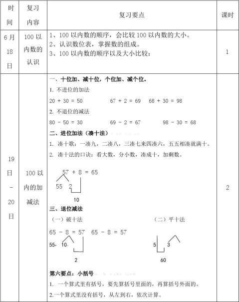 20xx20xx年人教版一年级数学上册期末复习计划