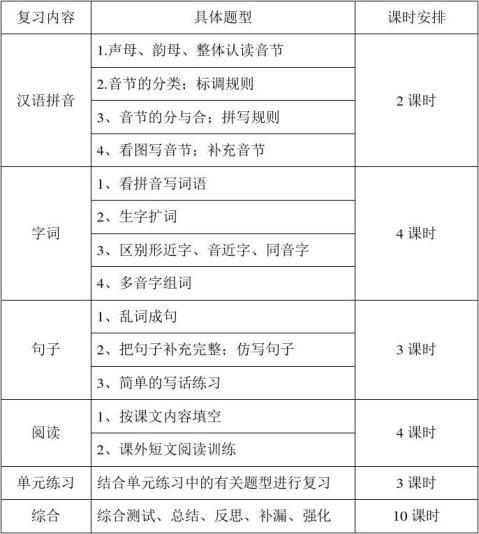 苏教版一年级语文上册期末复习计划