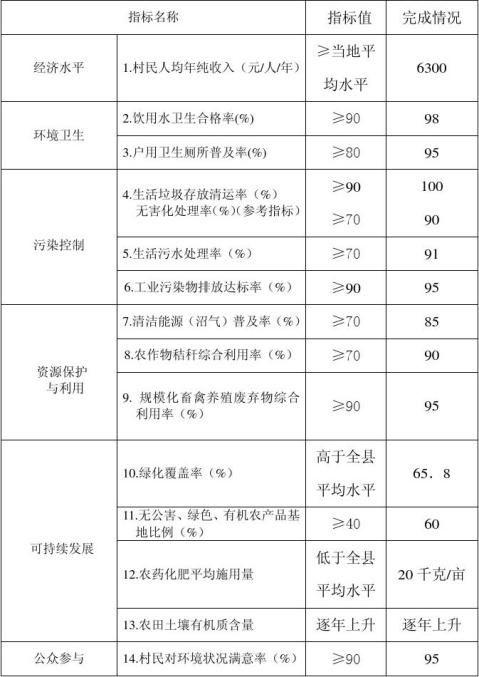 九棵松村创建省级生态村申报材料