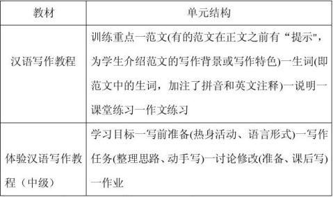 对外汉语写作教材练习设计研究
