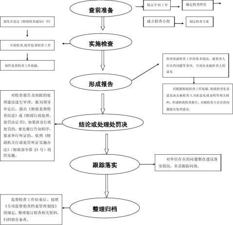 财政监督检查工作流程图