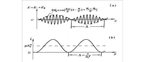 光拍频测量光速实验