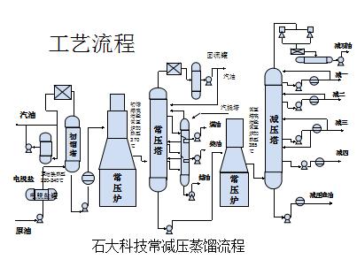 蒸馏车间常减压实习报告