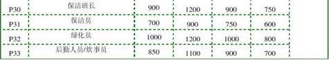 年度公司薪酬调查报告完整版