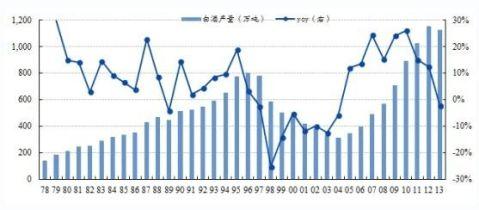 中国白酒市场分析与行业调查报告
