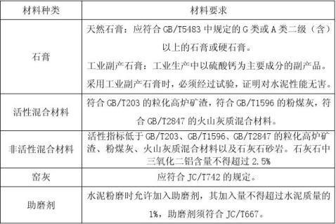 复合硅酸盐水泥综合实验开题报告
