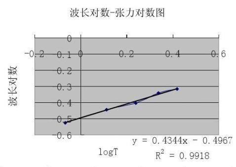 实验3弦线上驻波实验