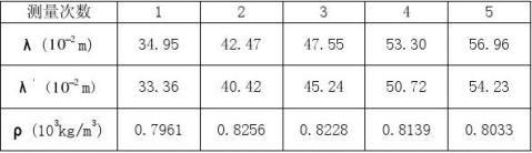 弦线振动法测定液体密度实验27