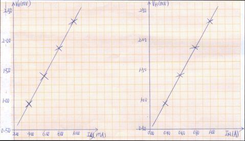 霍尔元件测磁场实验报告