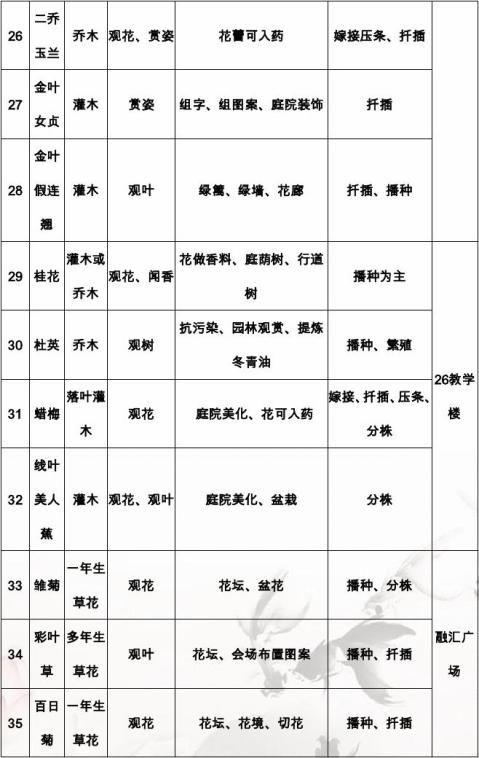 郑佳瑞西南大学校园常见绿化植物调查报告