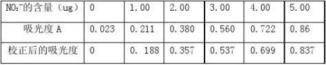 环境监测综合性实验校园空气质量报告
