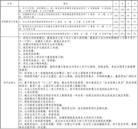 20xx年公司问卷调查分析报告