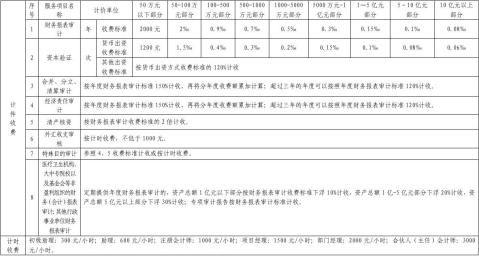 广东省会计师事务所审计服务收费标准表
