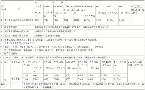 山西省会计师事务所服务收费标准