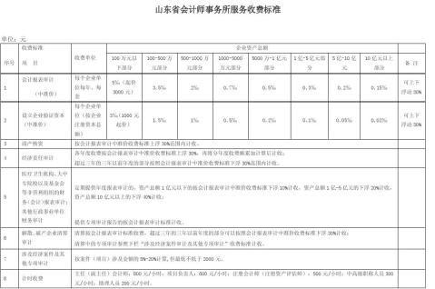 山东省会计师事务所服务收费标准鲁价费发20xx187号