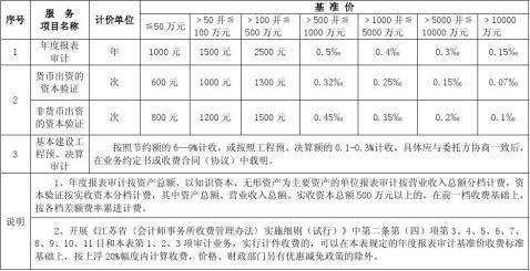 江苏省会计事务所服务收费标准