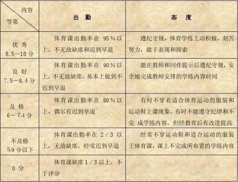 上海市中小学体育与健身学习评价方案