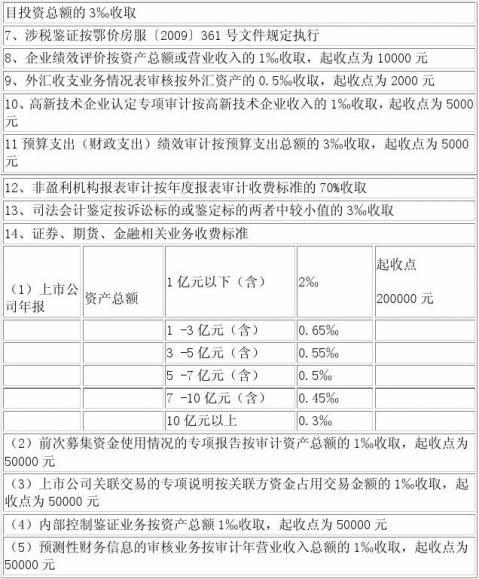 湖北省会计师事务所收费标准