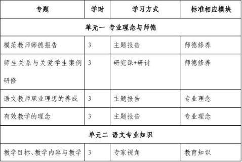 国培计划20xx短期集中培训实施方案