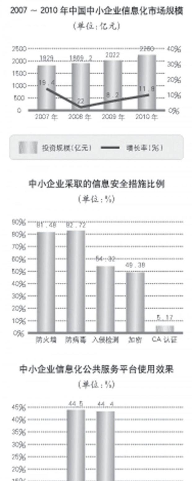 中国中小企业信息化发展研究报告