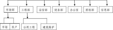 长青村农产品批发市场建设项目可行性研究报告正文