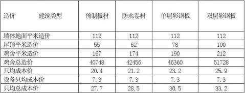 秦安县标准化养鸡场可行性报告