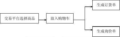 电子商务课程设计实验指导书1