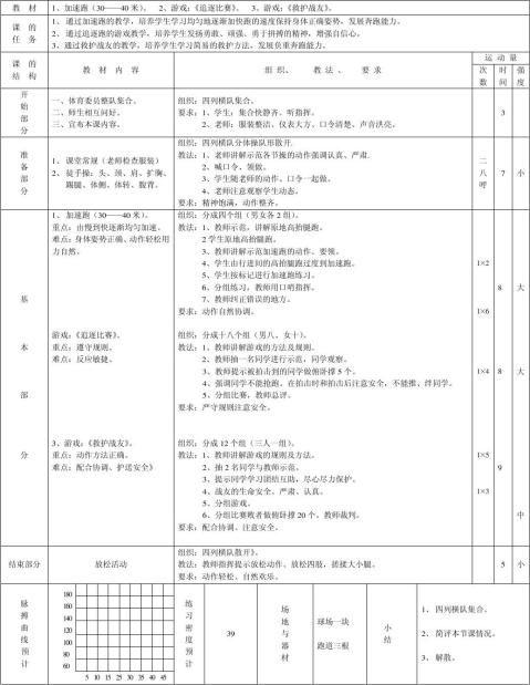 小学五年级体育课课时计划表