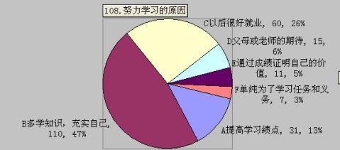 大学生学习情况分析报告