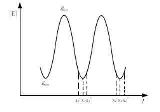 微波基本参量测量实验报告