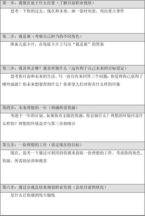 员工职业生涯规划与管理报告