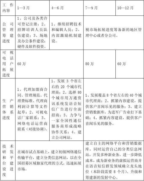 创业项目商业计划书参考提纲