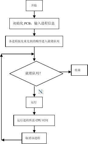 进程调度算法实验报告