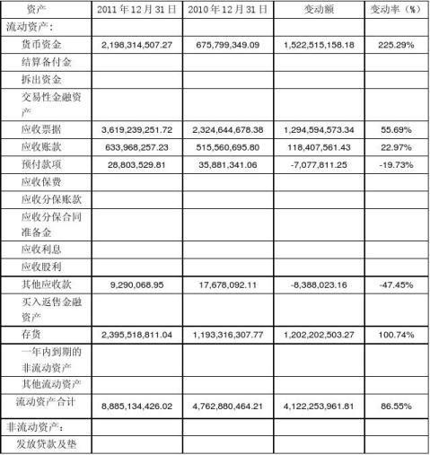 上市公司20xx20xx年度财务报表分析