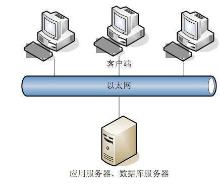 系统测试报告经典模板