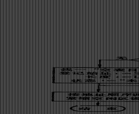 小型仿真操作系统实验报告