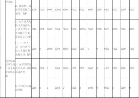安全生产费用开支计划明细表