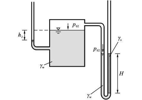 石大流体静力学实验报告