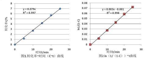 膨胀计法测定聚合反应速率实验报告