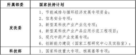 十三五重点项目炎敌注射液项目资金申请报告