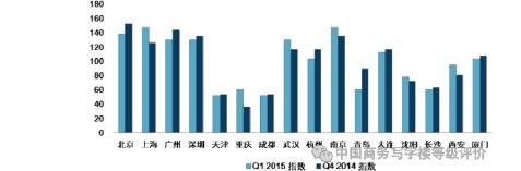 中国商务写字楼指数20xx年第1季度