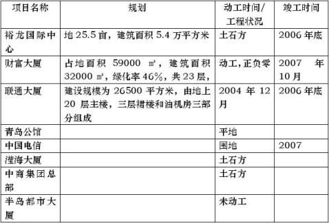 青岛写字楼报告