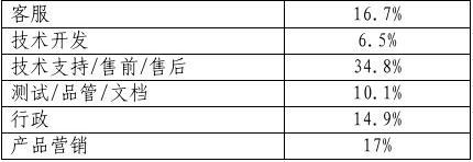 计算机应用技术专业市场调研报告11