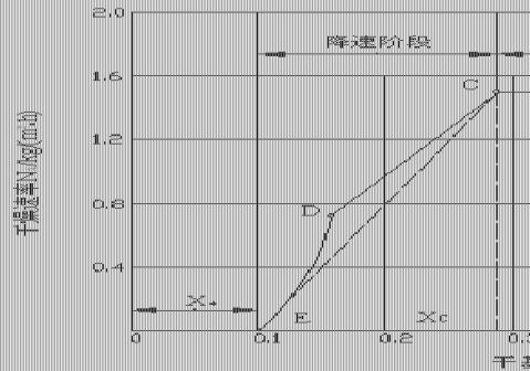 流化床干燥实验流化床和洞道干燥实验报告