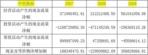 中色股份有限公司财务报表分析财务报表分析论文