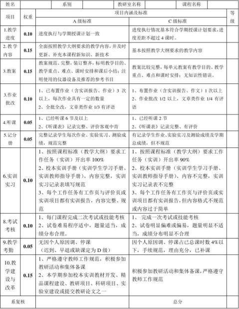 20xx20xx1期中教学检查教师用表格
